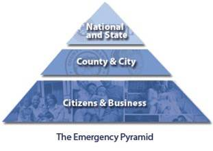 Disaster Pyramid